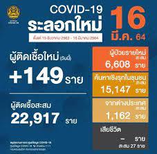 ศบค.' เผยวันนี้ไทยติดเชื้อใหม่ 149 ราย ไม่มีดับเพิ่ม เหลือรักษาใน รพ. 768  ราย
