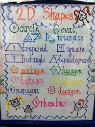 2d Shapes Anchor Chart Teaching Math Math Anchor Charts