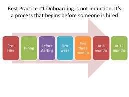 Best Practice Onboarding Trends And Examples In Managing