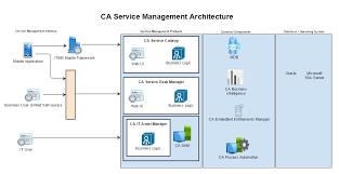 ca service management architecture diagram