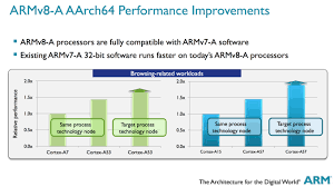 Arm Processor Chart Arm Vs X86 Key Differences Explained Android Authority