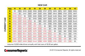 Car Trade Value Chart The Best Time To Trade In Your Car