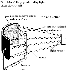 unph32 1 Photoelectric Cell Wiring Diagram this photoelectric cell has a curved light sensitive surface focussed on the central anode when light from the direction shown strikes the sensitive 277 Volt Light Wiring Diagram