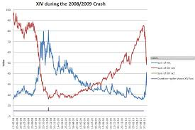 Xiv During The 2008 Crash Six Figure Investing
