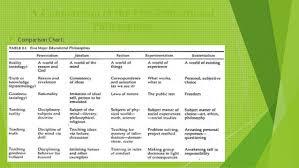 Educational Philosophy Theory2