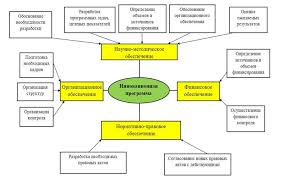 Реферат Менюк Юлия Валериевна Формирование инновационной  Инновационная программа как конкретизация основных положений концепции состоит из четырех основных блоков блок научно методического обеспечения