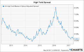 The Latest Bill Gross Trade Shorting High Yield Corporate