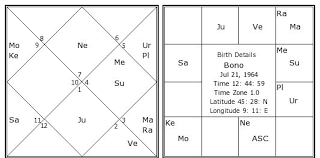 Bono Birth Chart Bono Kundli Horoscope By Date Of Birth