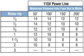 Circuit Breaker And Wire Size Chart Color Code For Residential Wire How To Match Wire Size And