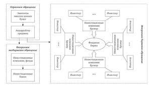 Маркетинг на рынке ценных бумаг Понятие и сущность маркетинга на  Структура современного рынка ценных бумаг