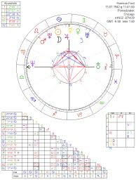 Harrison Ford Astrology Chart