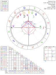 Harrison Ford Natal Chart Harrison Ford Astrology Chart