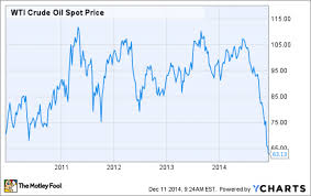 Wti Spot Price Chart What Oil Price Would Break Linn Energy Llc Nasdaq