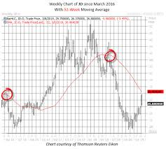 China Stock Sounding Bearish Alarm