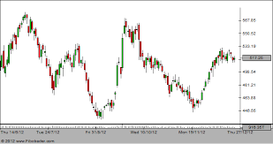 Reliance Infra Forms Evening Star In Candlestick Chart