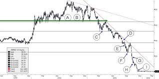 Enron Stock Price Chart And Data Throughout Enron Stock