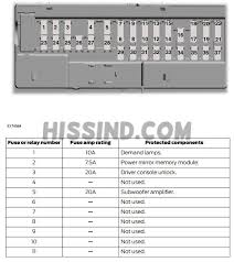 2015 17 mustang fuse locations and id's chart diagram (2015 15 2016 fuse chart gl450 2016 mustang v6 & v8 inside interior fuse panel diagram