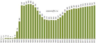 Газпром нефть blogivg Добыча нефти в России млн тонн