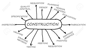 Construction Flow Chart Construction Flowchart Main Business Activity For The Oil And