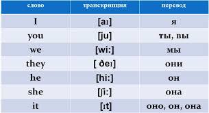 Блог учителя английского языка Воронцовой Натальи Сергеевны В  Заменили слова на местоимения