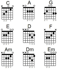 Systematic Broken Chords Chart Major Barre Chords Chart How