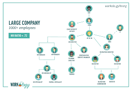 Company Organizational Structure Chart Your Guide To The Hr Organizational Chart And Department