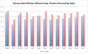 Gluten In Grains Chart Has The Gluten Content Of Wheat Increased Over Time