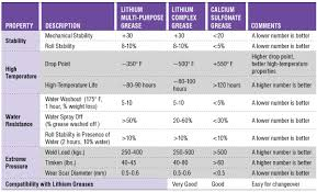 Grease Grades Chart Is Lithium Grease The Best Multi Purpose Grease