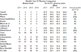 Pharmaceutical Sales Companies Sanofi Tops Pfizer As Number One For Global Pharma Sales European