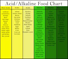 Alkaline Drinks Chart Is Ginger Acidic Or Alkaline Alqurumresort Com
