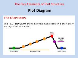 Plot Elements Plot Diagram The Five Elements Of Plot Structure Ppt Download