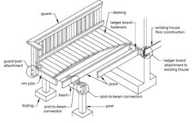 likewise Top 10 Deck building Mistakes The process of building decks is not moreover Keep Floor Joists Extended Outside Basement To Support Deck in addition Adding Breaker Boards   Deck Help   Design Series Help   Big besides  further Can My Deck Support A Four Person Hot Tub moreover Best 25  Deck footings ideas on Pinterest   Concrete footings additionally Deck Joist Layout Procedure moreover Building Structural Brackets for a Balcony Deck   JLC Online further Deck lateral supports   InterNACHI Inspection Forum also Deck design   is this enough support   DIYnot Forums. on deck design support
