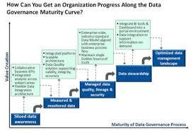 Data Governance Raci Chart Data Governance In 2019 Master Data Management Data