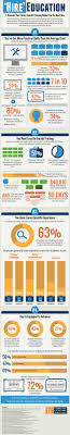 best images about employment student centered no college degree no problem employers hire for skills infographic