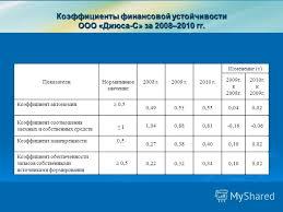 Презентация на тему Дипломная работа Пересыпкиной Людмилы  8 Коэффициенты финансовой устойчивости