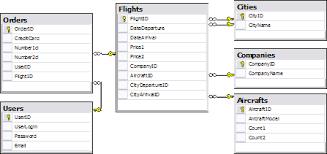 Информатика программирование Автоматизированная система  Рисунок 1 er модель разработанной системы