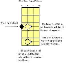12 bar blues bass com learn to play the bass guitar for the 12 Bass Notes Diagram diagram of the root note pattern for 12 bar blues bass in the key of g bass notes diagram