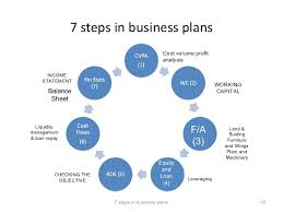 How To Write A Simple Business Plan Step By Step Magdalene