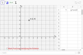 what do we can if we plot all the pair of values satisfying the equation in the graph
