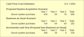 Total Cost Of Ownership Tco Cio Wiki