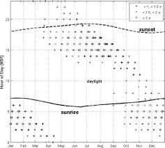 Frequency And Duration Of Coinciding High Surf And Tides