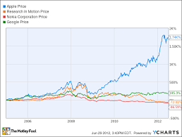 Nokia Sales Chart Visualized The Rise And Fall Of Nokia And Rim At The Hands