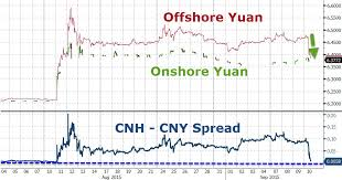 Cny Cnh Spread Chart Tyler Durden Blog Yuan Soars Most On Record In Offshore