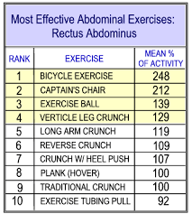 Abs Exercise Chart Best Abs Exercises Scientifically Backed Up Withou B S