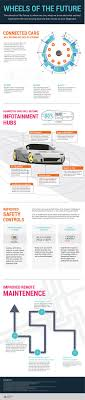 Light Touch Is Sensed By The Wheels Of The Future Visual Capitalist