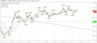 Au Dollar Chart Pound To Australian Dollar Forecast Gbp Aud Muted Rba