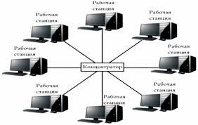 Дипломная работа Проектирование домашней локальной сети  Если же концентратор выйдет из строя то сеть работать перестанет С помощью звездообразной структуры можно подключать друг к другу даже локальные сети