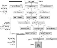 Artifact Knowledge Level Chart Process Hierarchy An Overview Sciencedirect Topics
