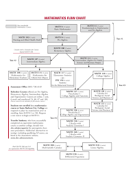 Mathematics Flow Chart Free Download