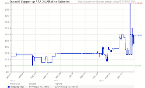Duracell Battery Chart Duracell Coppertop Aaa 24 Alkaline Batteries B019p87v5o